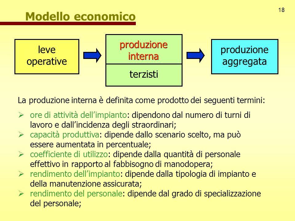 18 Modello economico leve operative produzione aggregata produzione interna terzisti produzione interna La produzione interna è definita come prodotto