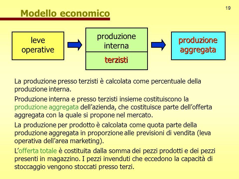 19 Modello economico leve operative produzione aggregata produzione interna terzisti La produzione presso terzisti è calcolata come percentuale della