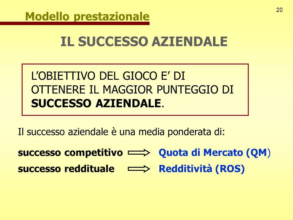 20 Modello prestazionale IL SUCCESSO AZIENDALE Quota di Mercato (QM) successo competitivo successo reddituale Il successo aziendale è una media ponder