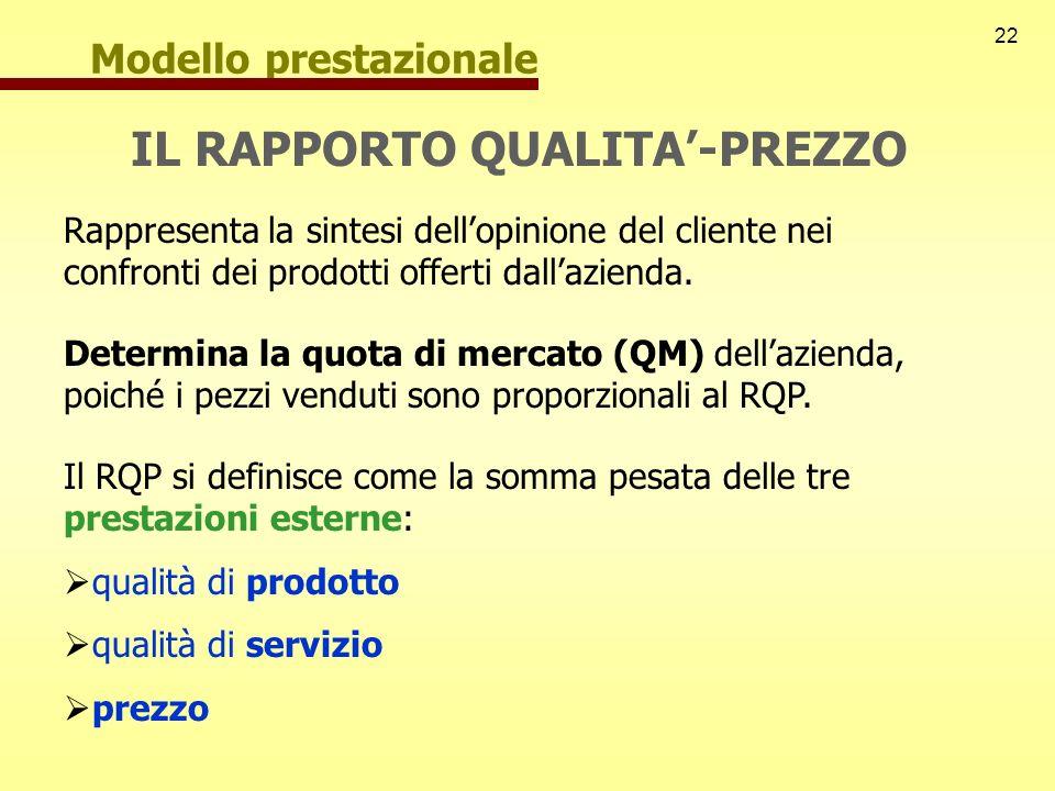 22 Modello prestazionale IL RAPPORTO QUALITA-PREZZO Rappresenta la sintesi dellopinione del cliente nei confronti dei prodotti offerti dallazienda. De