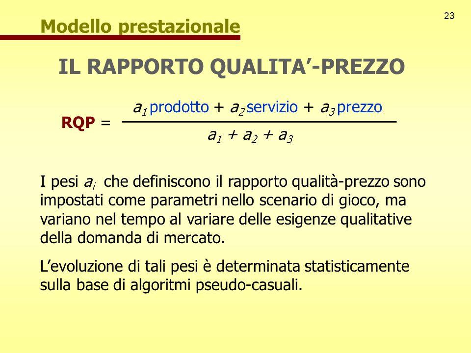 23 Modello prestazionale IL RAPPORTO QUALITA-PREZZO RQP = a 1 prodotto + a 2 servizio + a 3 prezzo a 1 + a 2 + a 3 I pesi a i che definiscono il rappo