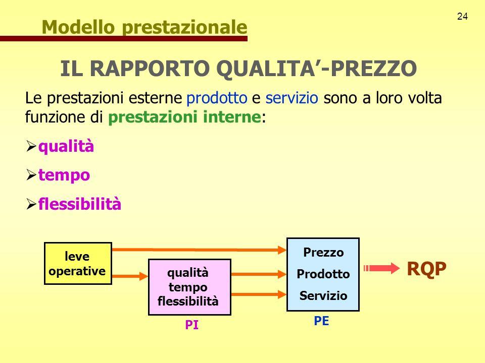 24 PE Prezzo Prodotto Servizio qualità tempo flessibilità PI Modello prestazionale IL RAPPORTO QUALITA-PREZZO Le prestazioni esterne prodotto e serviz