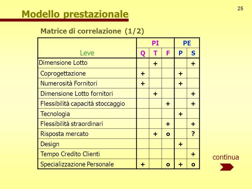 25 Modello prestazionale Leve PIPE QTFPS Dimensione Lotto ++ Coprogettazione ++ Numerosità Fornitori ++ Dimensione Lotto fornitori ++ Flessibilità cap