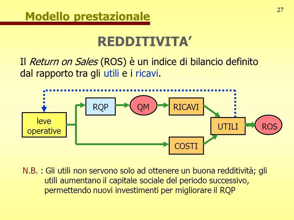 27 Modello prestazionale REDDITIVITA Il Return on Sales (ROS) è un indice di bilancio definito dal rapporto tra gli utili e i ricavi. leve operative R