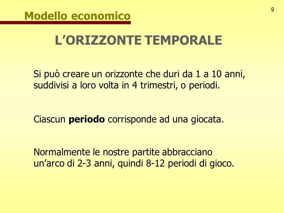 9 Modello economico LORIZZONTE TEMPORALE Si può creare un orizzonte che duri da 1 a 10 anni, suddivisi a loro volta in 4 trimestri, o periodi. Ciascun