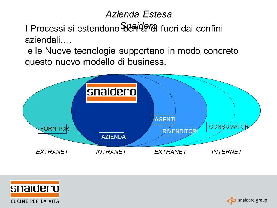 K-Commerce: Flussi di comunicazione Azienda, Gruppo Consumatori Fornitori, agenti, rivenditori
