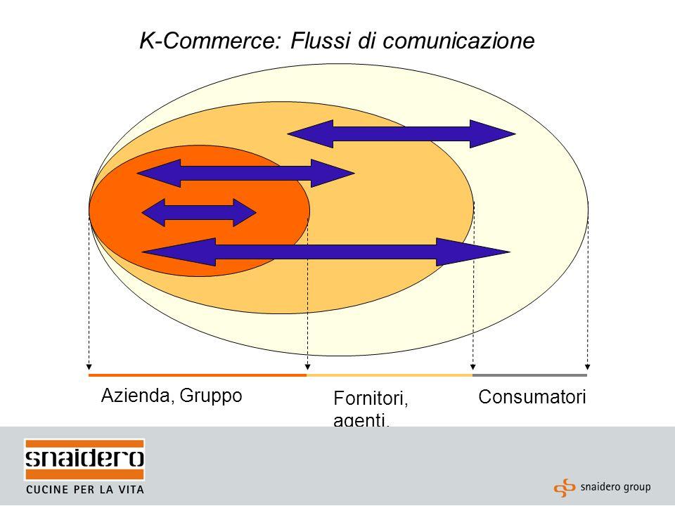 K-Commerce: Gestione della conoscenza Lo schema a cui i processi sopra elencati si riferiscono riguardano la convergenza tra processi transazionali legati alle-commerce e processi collaborativi legati al Knowledge Management.