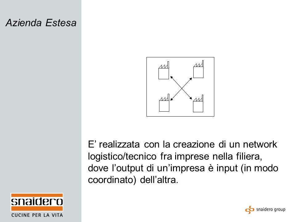 Azienda Estesa della Conoscenza Il network comprende logistica, informazioni tecniche e conoscenza in senso allargato, ricostituendo a livello di network le strutture di singola impresa.