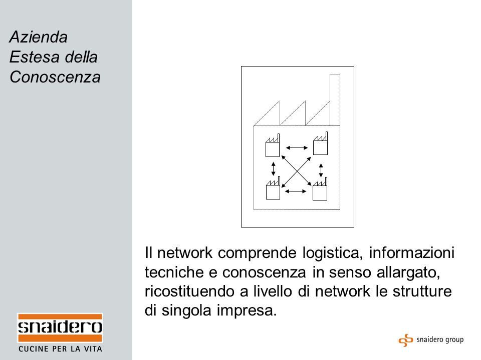 Elementi di integrazione dellazienda estesa Gestione della Conoscenza interna e limitata per funzioni.