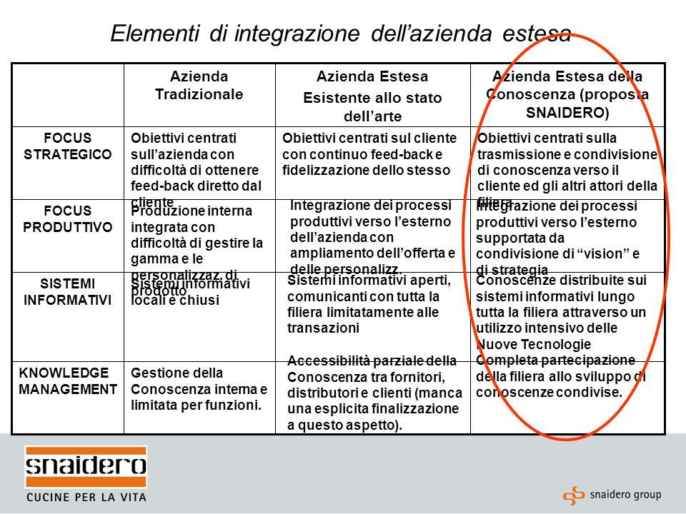 Elementi di integrazione dellazienda estesa Integrazione dinamica, cioè si consolida nel tempo grazie alla coerente evoluzione strategica dei partecipanti alla filiera (vision, strategie ed organizzazione condivise) Integrazione statica, nel senso che divergenti strategie possono portare alla necessità di riconfigurare la filiera Continua riconfigurazione degli attori nella filiera (selezione dei fornitori e dei canali distributivi; difficoltà di fidelizzazione dei clienti) EVOLUZIONE Integrazione e complemento delle abilità e capacità professionali al fine di surrogare eventuali mancanze e scarsa professionalità degli attori della filiera; creazione di una cultura industriale comune.