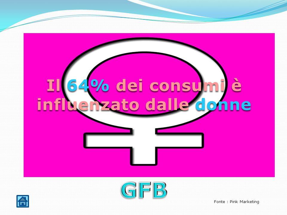 Il 64% dei consumi è influenzato dalle donne Fonte : Pink Marketing