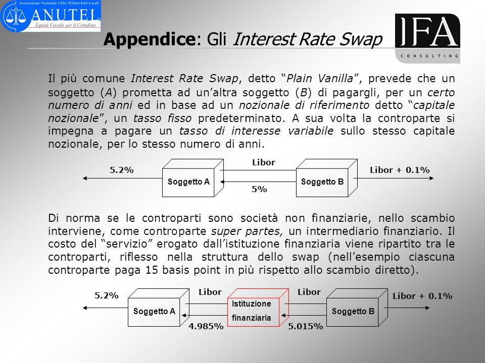 Appendice: Gli Interest Rate Swap Il più comune Interest Rate Swap, detto Plain Vanilla, prevede che un soggetto (A) prometta ad unaltra soggetto (B)