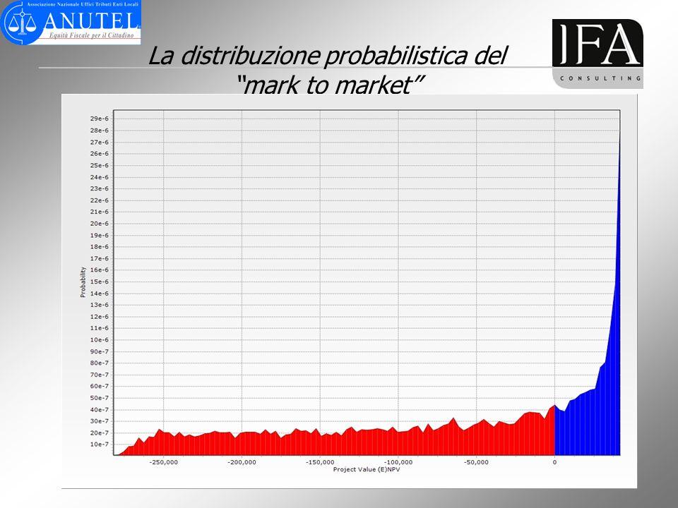 La distribuzione probabilistica del mark to market