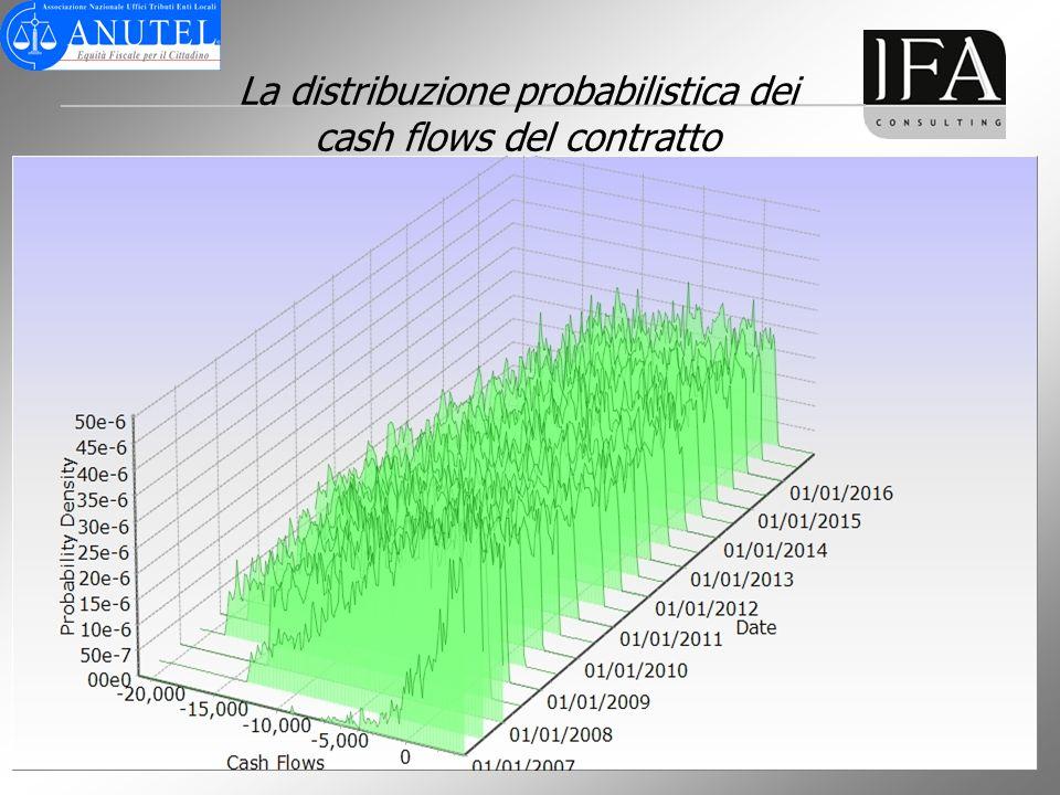 La distribuzione probabilistica dei cash flows del contratto