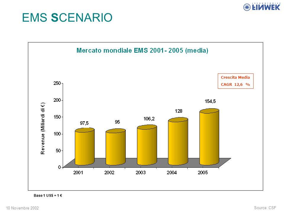 10 Novembre 2002 Source: CSF Base 1 US$ = 1 Base 1 US$ = 1 Crescita Media CAGR 12,6 % EMS SCENARIO