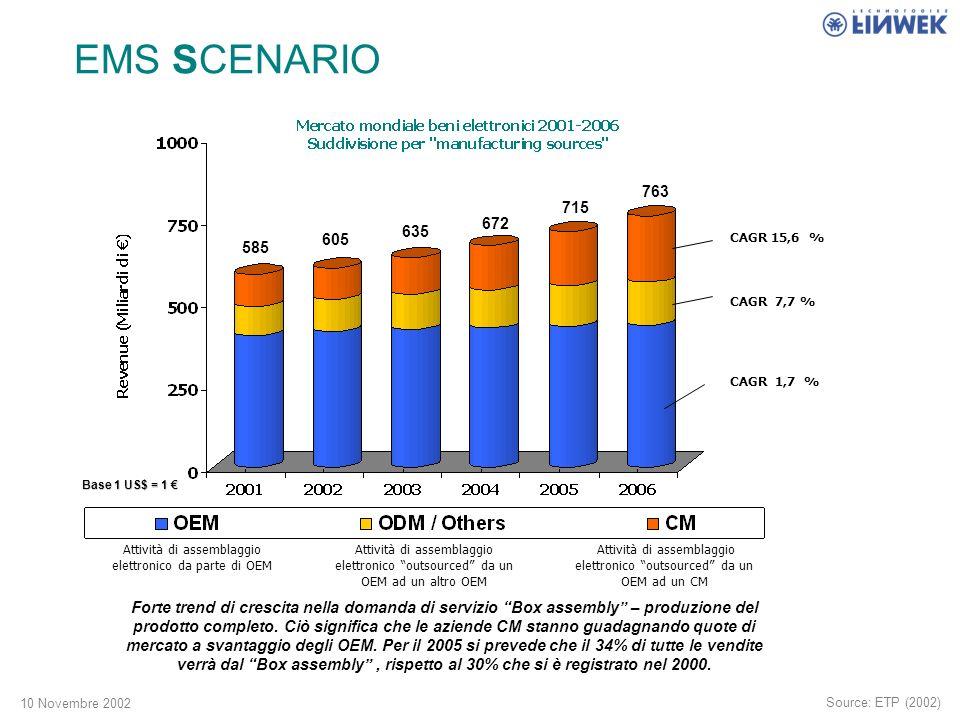 10 Novembre 2002 CAGR 15,6 % CAGR 7,7 % CAGR 1,7 % EMS SCENARIO 585 605 635 672 715 763 Forte trend di crescita nella domanda di servizio Box assembly – produzione del prodotto completo.