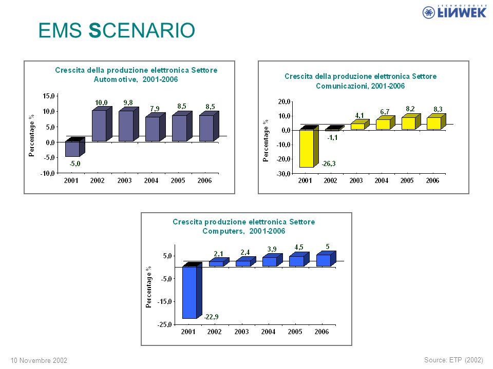 10 Novembre 2002 EMS SCENARIO Source: ETP (2002)