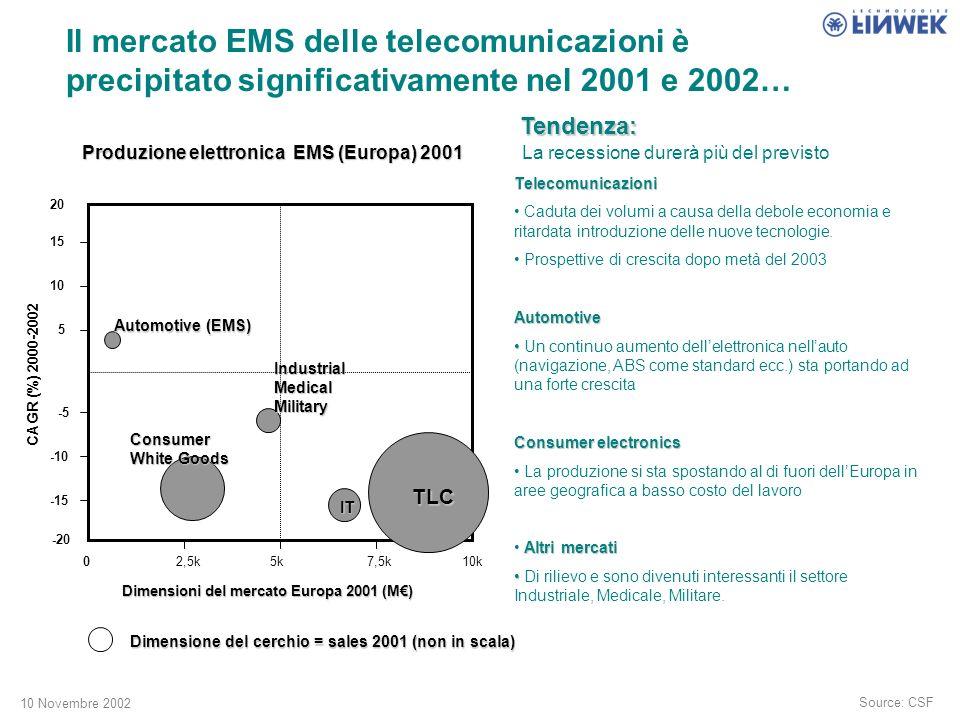 10 Novembre 2002 Il mercato EMS delle telecomunicazioni è precipitato significativamente nel 2001 e 2002… Source: CSF Tendenza: La recessione durerà più del previsto Telecomunicazioni Caduta dei volumi a causa della debole economia e ritardata introduzione delle nuove tecnologie.