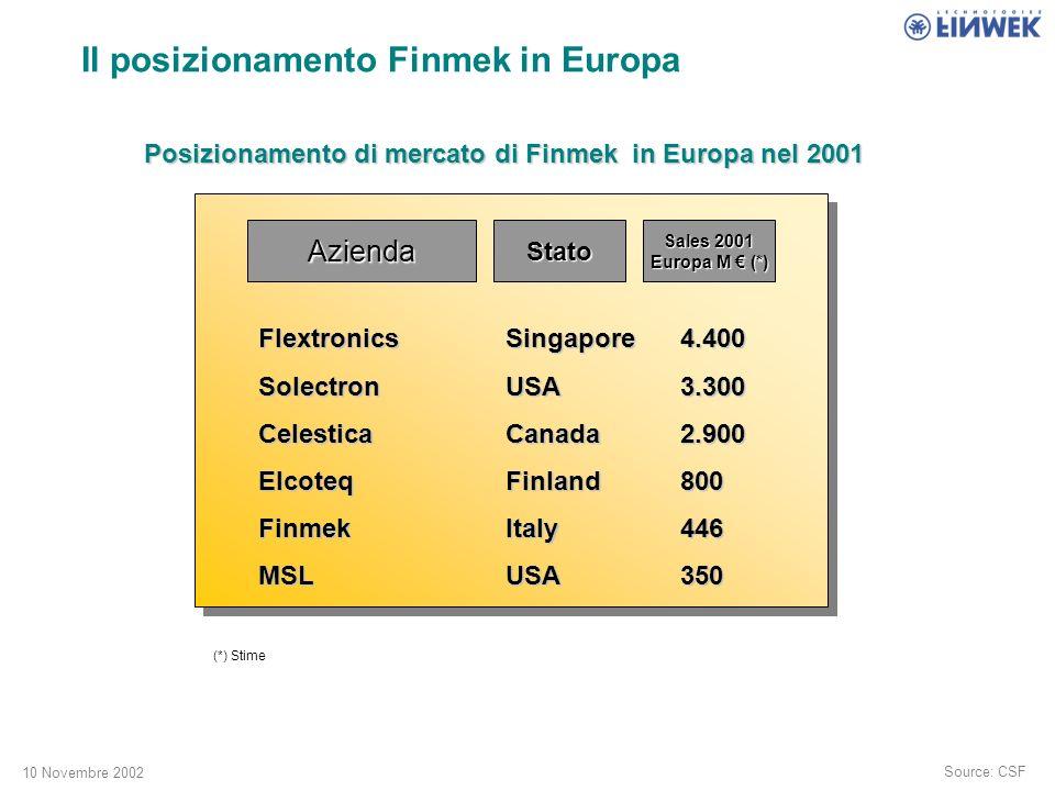 10 Novembre 2002 Il posizionamento Finmek in Europa Source: CSF Posizionamento di mercato di Finmek in Europa nel 2001 AziendaStato Sales 2001 Europa M (*) Flextronics Singapore4.400 Solectron USA3.300 Celestica Canada2.900 Elcoteq Finland800 Finmek Italy446 MSL USA350 (*) Stime