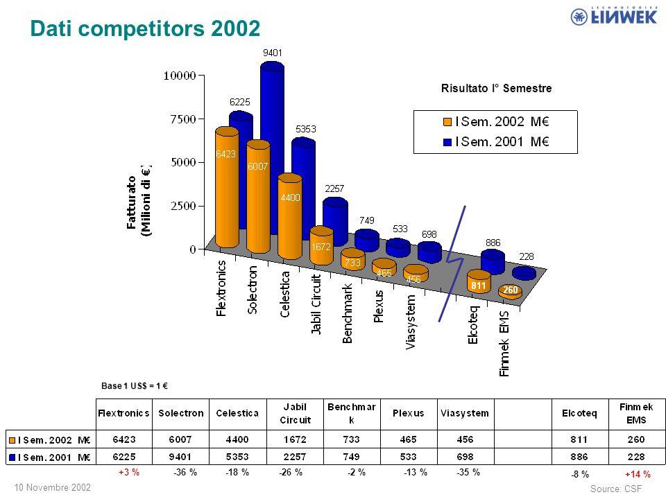 10 Novembre 2002 Dati competitors 2002 Risultato I° Semestre +3 %-36 %-18 %-26 %-2 %-13 %-35 % -8 % Source: CSF +14 % Base 1 US$ = 1 Base 1 US$ = 1