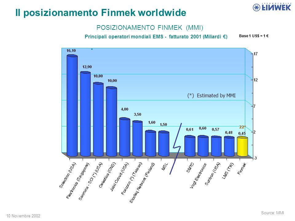 10 Novembre 2002 Source: MMI (*) Estimated by MMI 22° Principali operatori mondiali EMS - fatturato 2001 (Miliardi ) POSIZIONAMENTO FINMEK (MMI) Il posizionamento Finmek worldwide Base 1 US$ = 1 Base 1 US$ = 1
