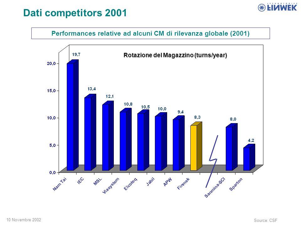 10 Novembre 2002 Performances relative ad alcuni CM di rilevanza globale (2001) Rotazione del Magazzino (turns/year) Source: CSF Dati competitors 2001