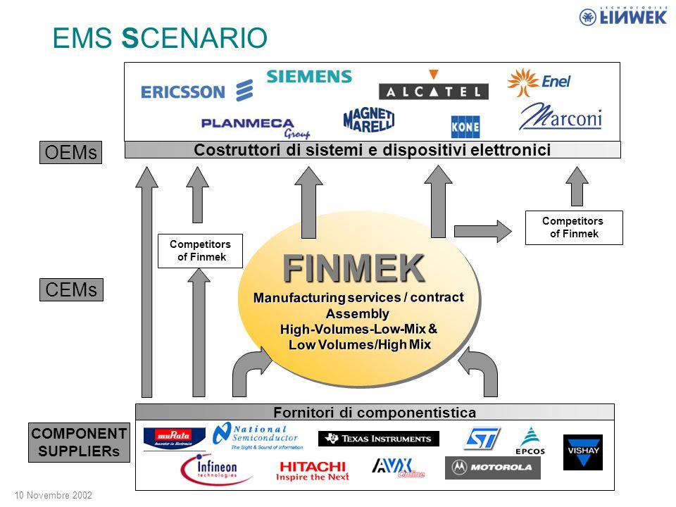 10 Novembre 2002 FINMEKFINMEK Players nel settore dell EMS OEM Original Equipment Manufacturer ODM Original Design Manufacturer CM Contract Manufacturer Aziende che progettano, commercializzano e distribuiscono prodotti completi e finiti.