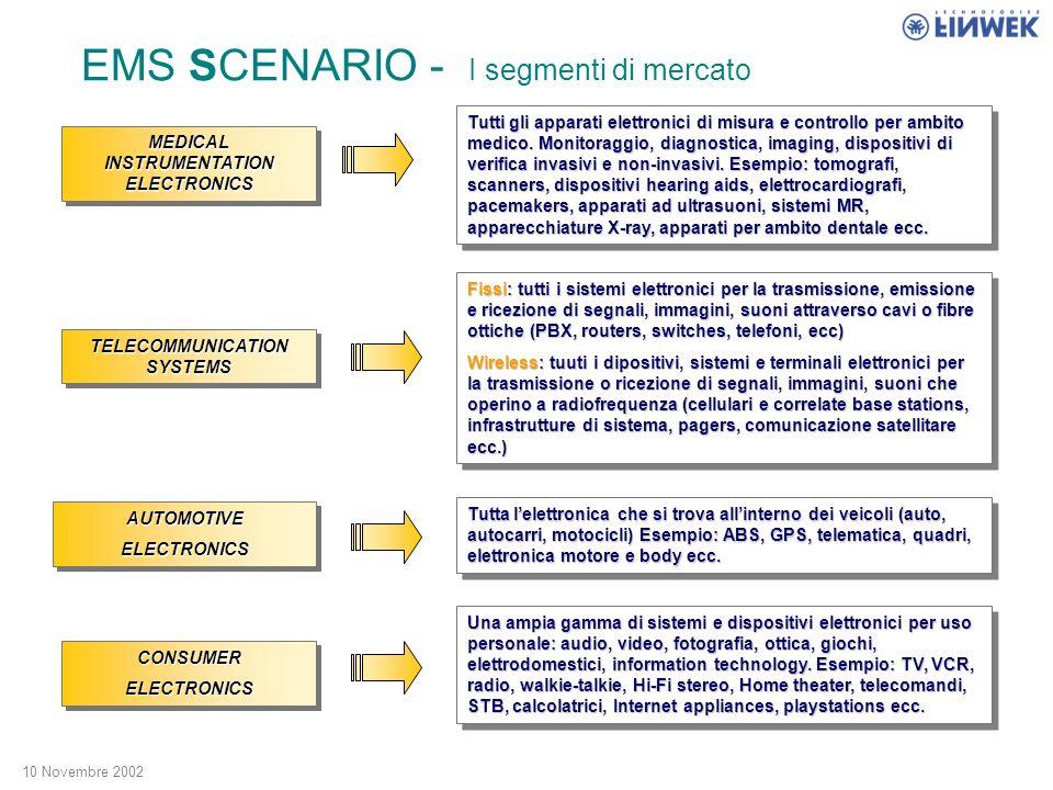 10 Novembre 2002 EMS SCENARIO Source: ETP Fattori tecnologici Il deployment di nuove tecnologie rallenta a causa dellevanescenza della crescita economica.