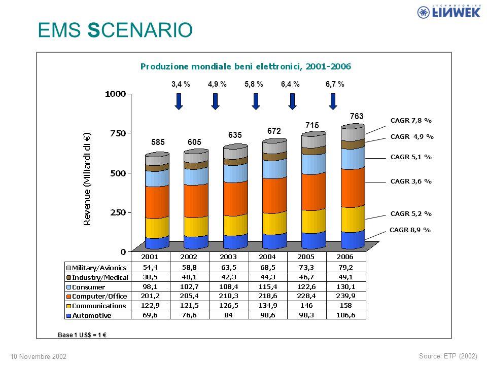 10 Novembre 2002 CAGR 4,9 % CAGR 5,1 % CAGR 3,6 % CAGR 5,2 % CAGR 8,9 % CAGR 7,8 % 585605 635 672 715 763 EMS SCENARIO 3,4 %4,9 %5,8 %6,4 %6,7 % Source: ETP (2002) Base 1 US$ = 1 Base 1 US$ = 1