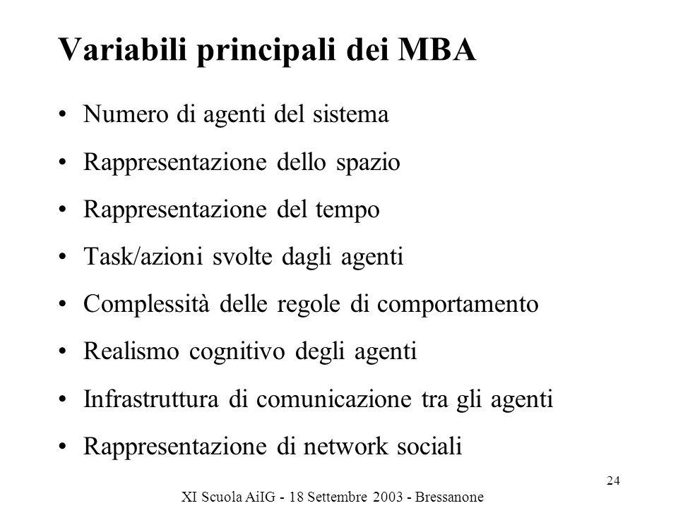 XI Scuola AiIG - 18 Settembre 2003 - Bressanone 24 Variabili principali dei MBA Numero di agenti del sistema Rappresentazione dello spazio Rappresentazione del tempo Task/azioni svolte dagli agenti Complessità delle regole di comportamento Realismo cognitivo degli agenti Infrastruttura di comunicazione tra gli agenti Rappresentazione di network sociali