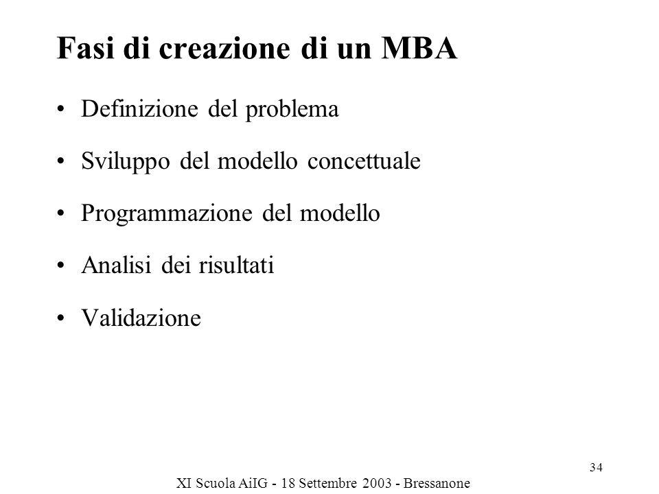 XI Scuola AiIG - 18 Settembre 2003 - Bressanone 34 Fasi di creazione di un MBA Definizione del problema Sviluppo del modello concettuale Programmazione del modello Analisi dei risultati Validazione