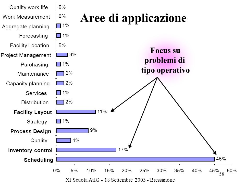 XI Scuola AiIG - 18 Settembre 2003 - Bressanone 58 Aree di applicazione 45% 17% 4% 9% 1% 11% 2% 1% 2% 1% 3% 0% 1% 0% 5%10%15%20%25%30%35%40%45%50% Scheduling Inventory control Quality Process Design Strategy Facility Layout Distribution Services Capacity planning Maintenance Purchasing Project Management Facility Location Forecasting Aggregate planning Work Measurement Quality work life Focus su problemi di tipo operativo