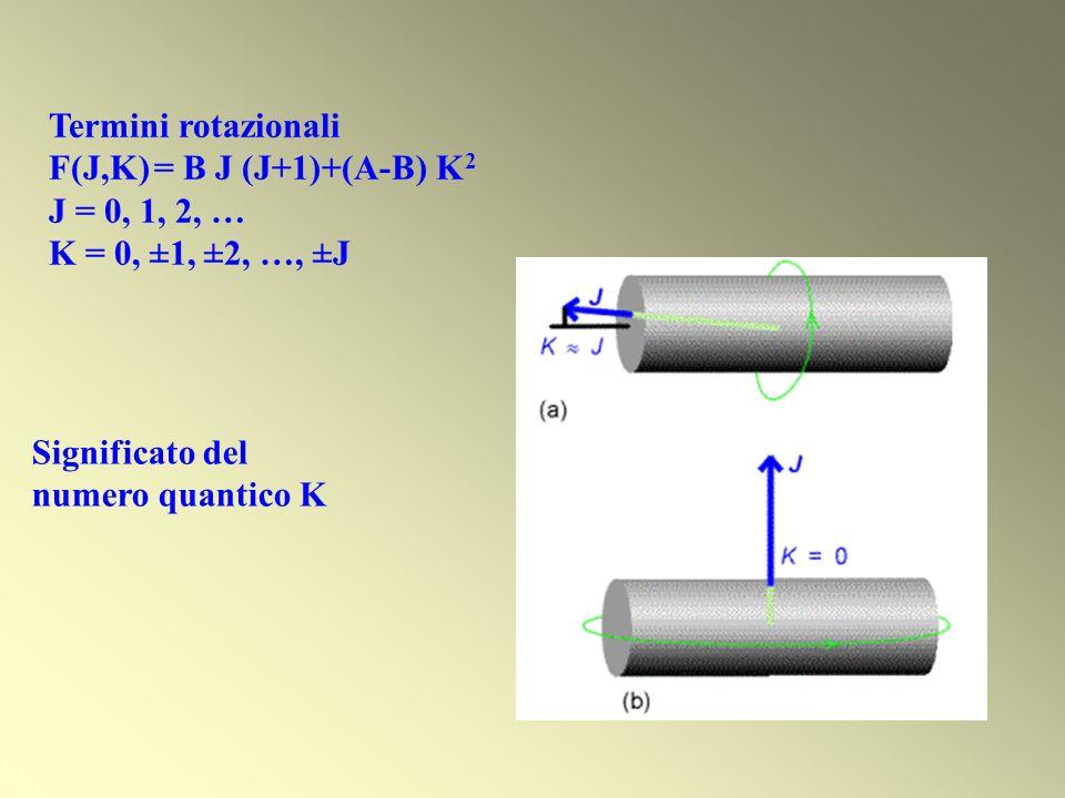 Significato del numero quantico K Termini rotazionali F(J,K) = B J (J+1)+(A-B) K 2 J = 0, 1, 2, … K = 0, ±1, ±2, …, ±J