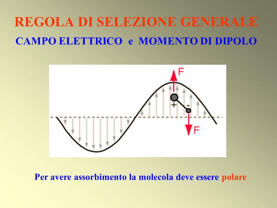 REGOLA DI SELEZIONE GENERALE CAMPO ELETTRICO e MOMENTO DI DIPOLO Per avere assorbimento la molecola deve essere polare