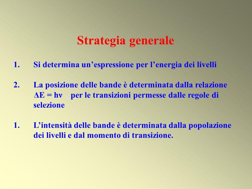 Strategia generale 1.Si determina unespressione per lenergia dei livelli 2.La posizione delle bande è determinata dalla relazione ΔE = hν per le trans