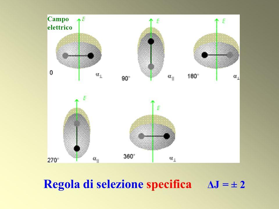 Campo elettrico Regola di selezione specifica ΔJ = ± 2
