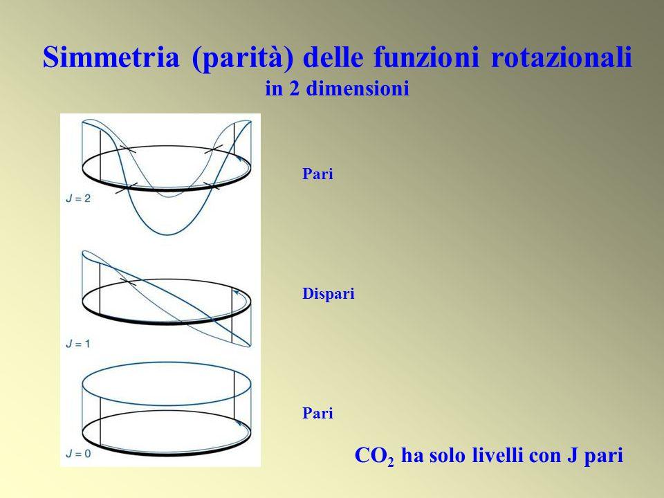 Simmetria (parità) delle funzioni rotazionali in 2 dimensioni Pari Dispari Pari CO 2 ha solo livelli con J pari