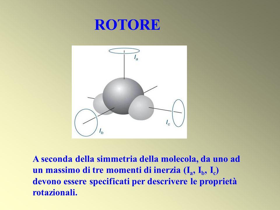 SPETTRO RAMAN Stokes Banda R J = +2 Radiazione incidente i Radiazione diffusa i – {F(J+2)-F(J)}= i –{B(J+2)(J+3)-BJ(J+1)}= i -2B(2J+3) Frequenze spostate di -6B, -10B, -14B, … Anti-Stokes Banda P J = -2 Radiazione incidente i Radiazione diffusa i + + {F(J)-F(J-2)}= i +{BJ(J+1)-B(J-2)(J-1)}= i +2B(2J-1) Frequenze spostate di 6B, 10B, 14B, … Intensità : dipende dalla popolazione dei livelli rotazionali
