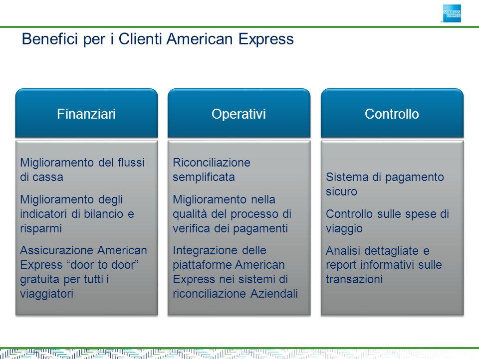Benefici per i Clienti American Express Operativi Riconciliazione semplificata Miglioramento nella qualità del processo di verifica dei pagamenti Inte