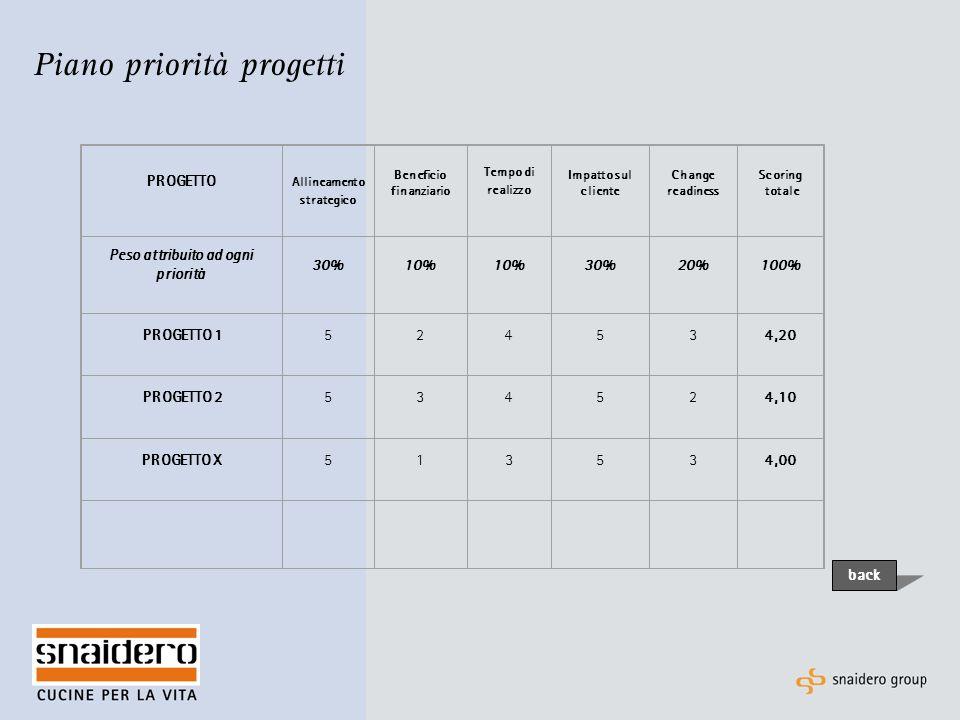 Piano priorità progetti PROGETTO Allineamento strategico Beneficio finanziario Tempo di realizzo Impatto sul cliente Change readiness Scoring totale Peso attribuito ad ogni priorità 30%10% 30%20%100% PROGETTO 1524534,20 PROGETTO 2534524,10 PROGETTO X513534,00 back