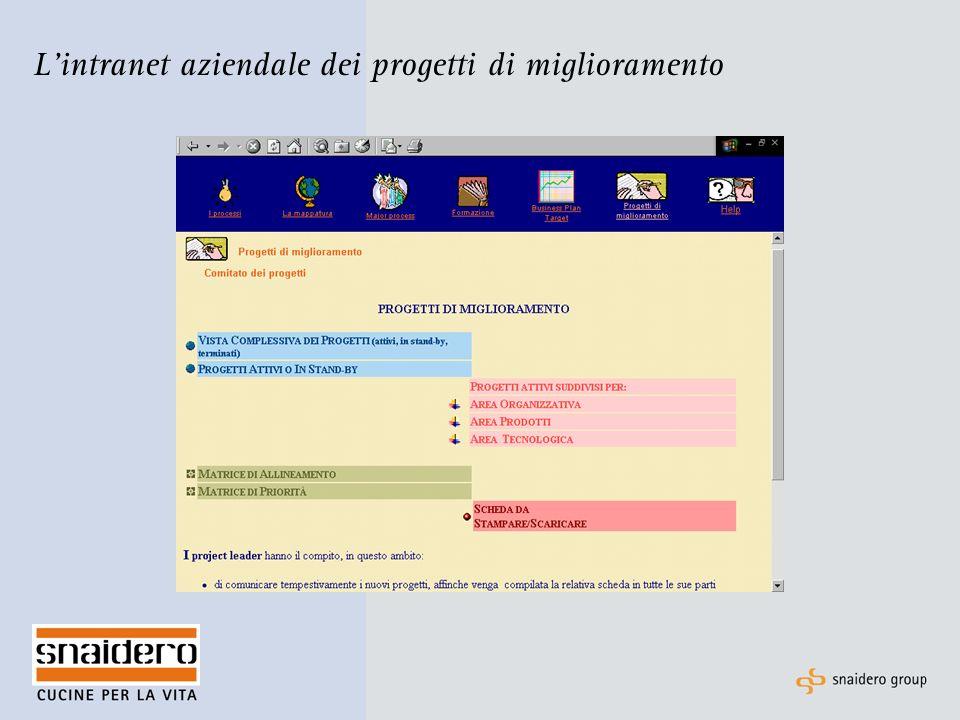 Lintranet aziendale dei progetti di miglioramento