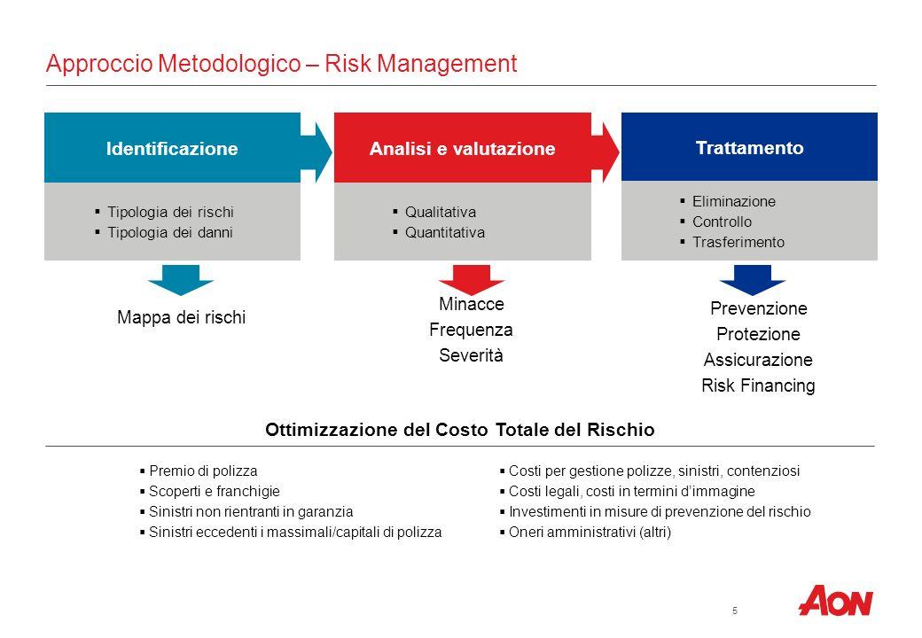 Aon in Italia Dati e valori di Gruppo Ricavi netti 2011: oltre 159 milioni di Euro Premi intermediati: oltre 1,8 miliardi di Euro Uffici e dipendenti: