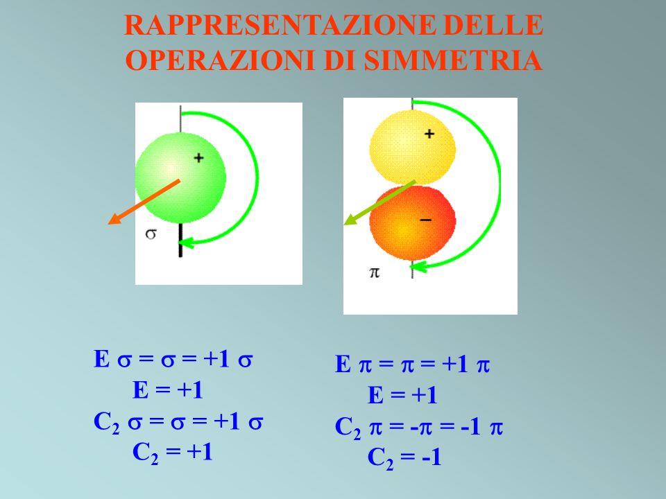 RAPPRESENTAZIONE DELLE OPERAZIONI DI SIMMETRIA E = = +1 E = +1 C 2 = = +1 C 2 = +1 E = = +1 E = +1 C 2 = - = -1 C 2 = -1