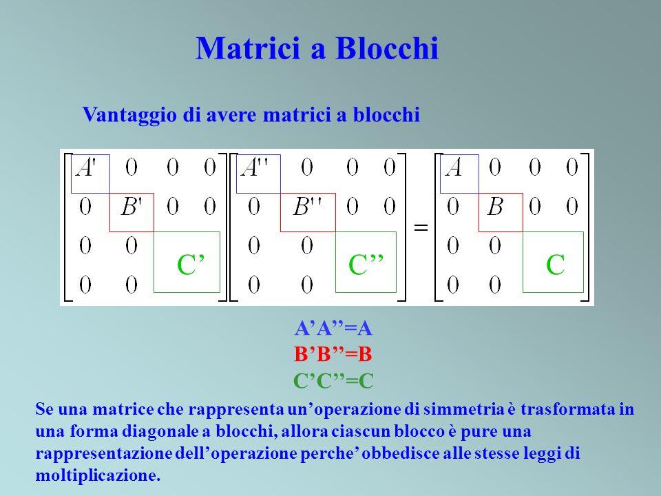 Matrici a Blocchi AA=A BB=B CC=C Vantaggio di avere matrici a blocchi Se una matrice che rappresenta unoperazione di simmetria è trasformata in una fo