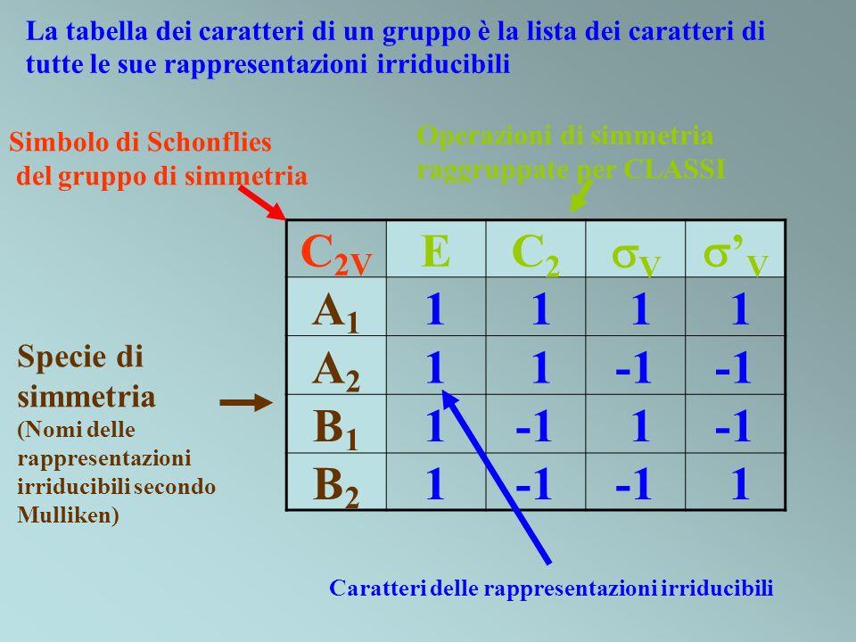 C 2V EC2C2 V V A1A1 1 1 1 1 A2A2 1 1 B1B1 1 1 B2B2 1 1 Operazioni di simmetria raggruppate per CLASSI Specie di simmetria (Nomi delle rappresentazioni