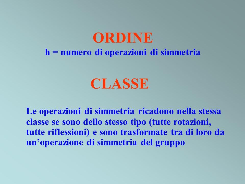 ORDINE h = numero di operazioni di simmetria Le operazioni di simmetria ricadono nella stessa classe se sono dello stesso tipo (tutte rotazioni, tutte