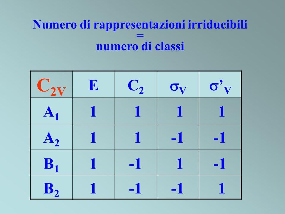 C 2V EC2C2 V V A1A1 1 1 1 1 A2A2 1 1 B1B1 1 1 B2B2 1 1 Numero di rappresentazioni irriducibili = numero di classi