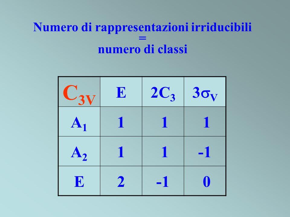 C 3V E2C 3 3 V A1A1 1 1 1 A2A2 1 1 E2 0 Numero di rappresentazioni irriducibili = numero di classi