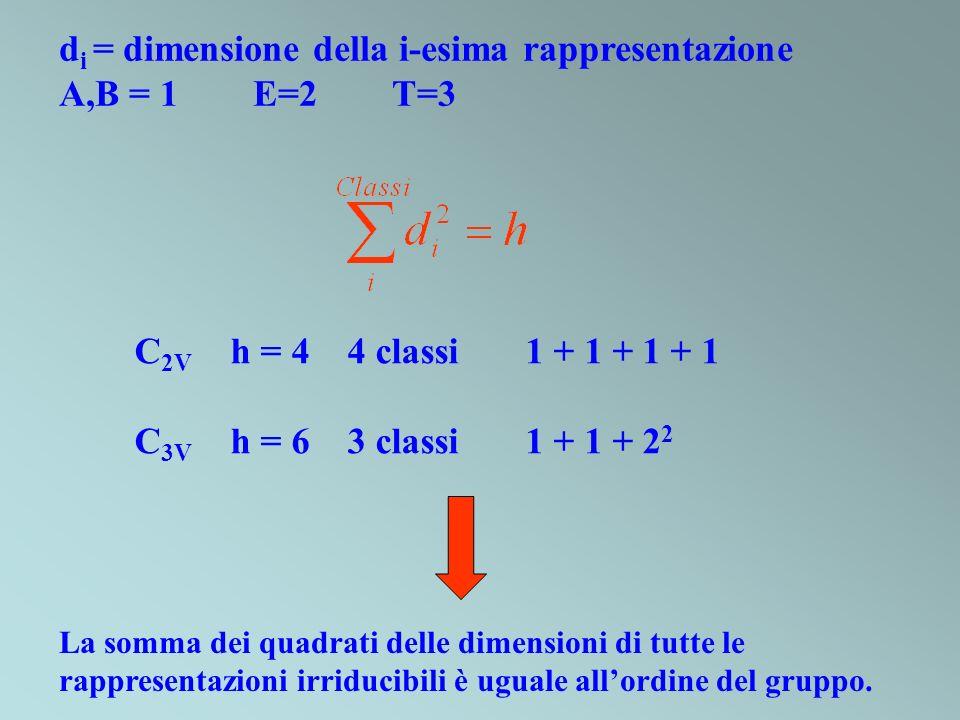 d i = dimensione della i-esima rappresentazione A,B = 1 E=2 T=3 C 2V h = 4 4 classi 1 + 1 + 1 + 1 C 3V h = 6 3 classi 1 + 1 + 2 2 La somma dei quadrat