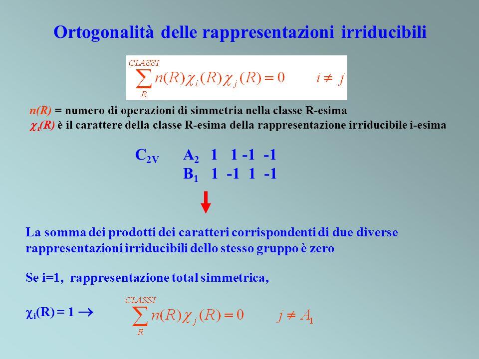 Ortogonalità delle rappresentazioni irriducibili C 2V A 2 1 1 -1 -1 B 1 1 -1 1 -1 Se i=1, rappresentazione total simmetrica, i (R) = 1 La somma dei pr